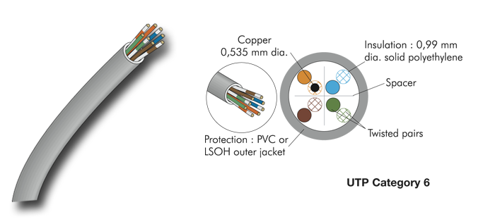 Copper-Cat6-Cable-UTP