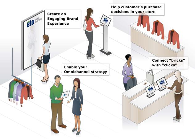 Elo Retail